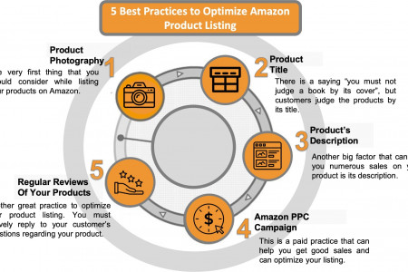 Amazon Listing Optimization Infographic