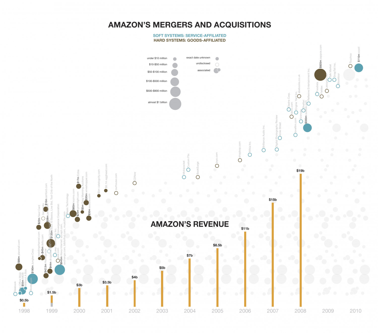 Amazon: Revenue and Mergers & Acquisitions Infographic
