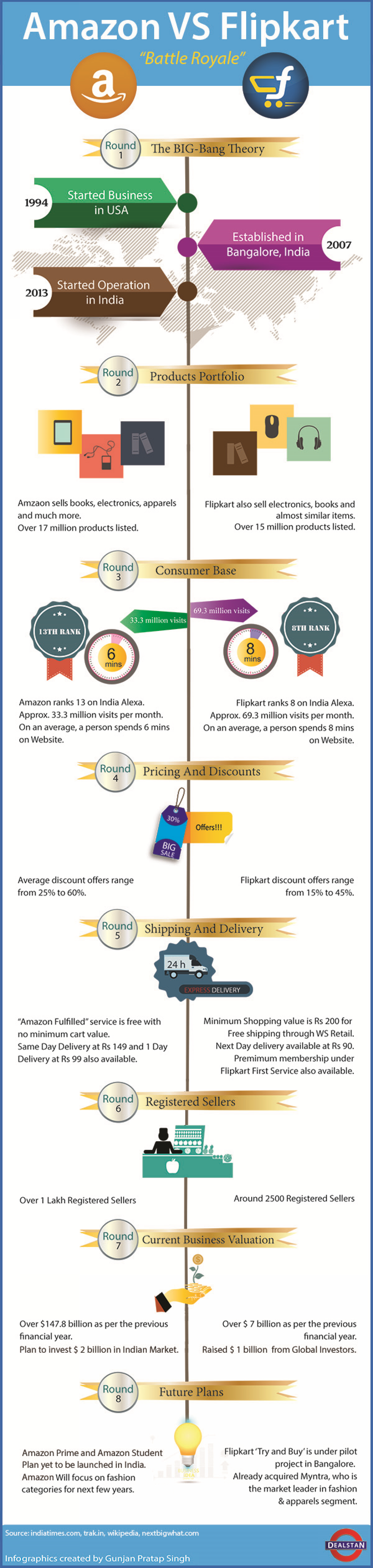 Amazon VS Flipkart - A Detailed Comparision Infographic