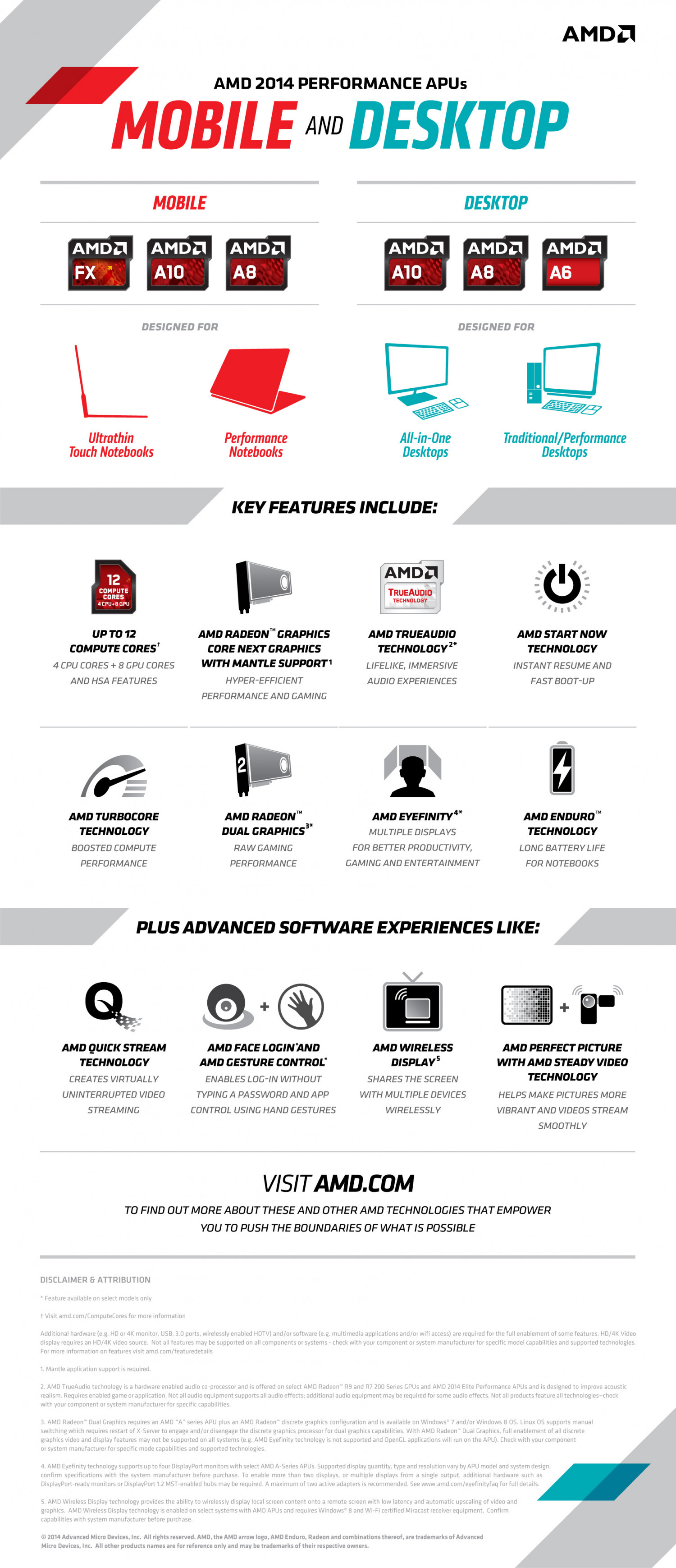 AMD 2014 Performance APUs Infographic