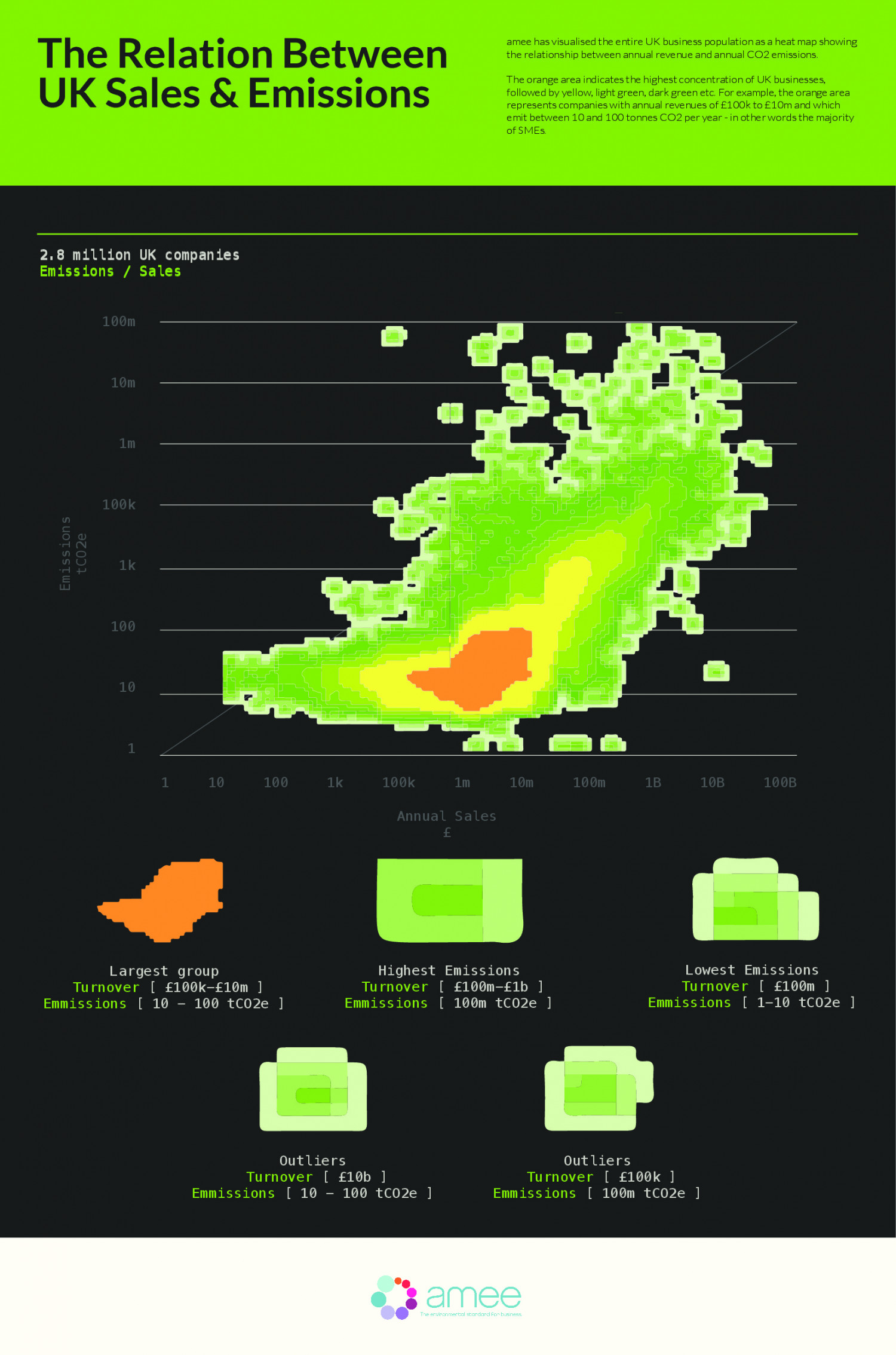The relation between UK Sales & Emissions Infographic