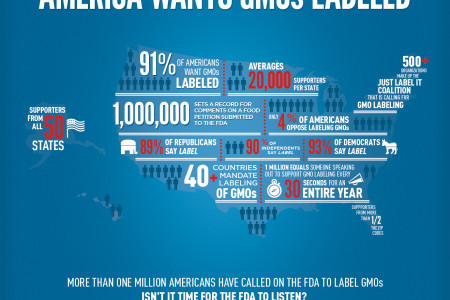 America Wants GMO's Labeled Infographic