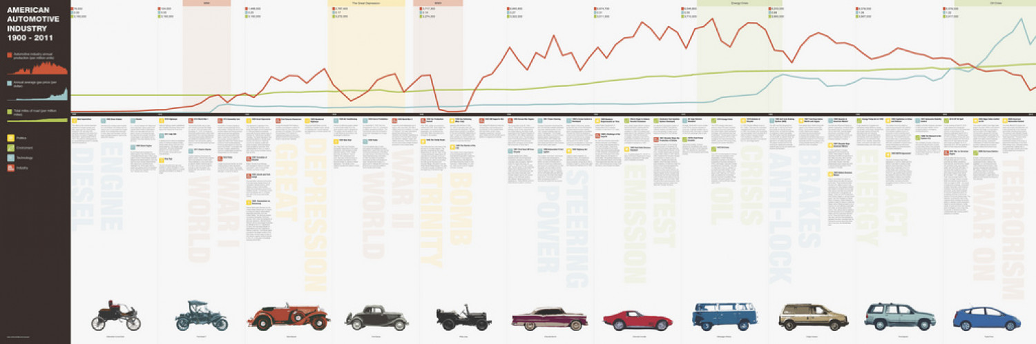 American Automotive Industry Timeline | Visual.ly