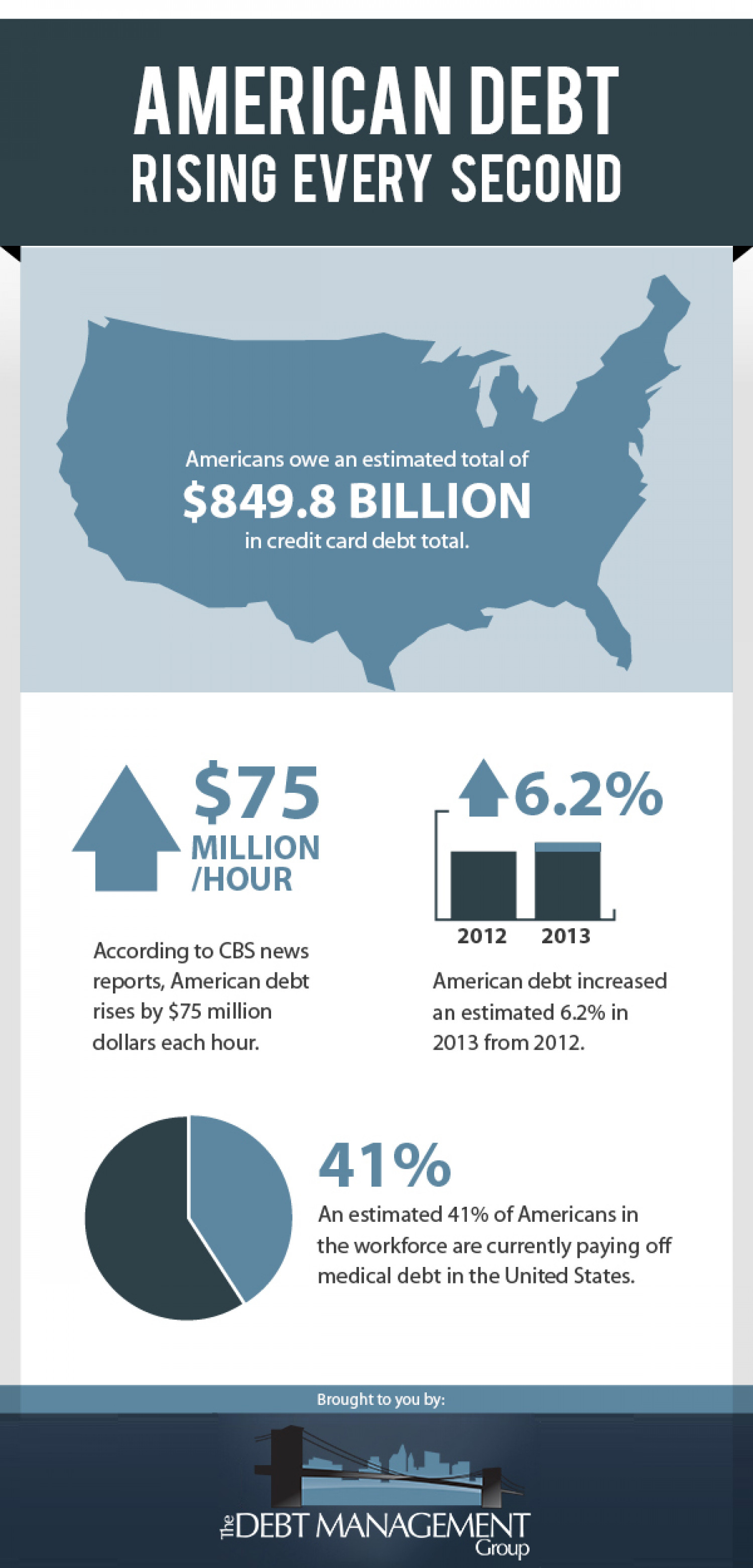 American Debt Rising Every Second Infographic