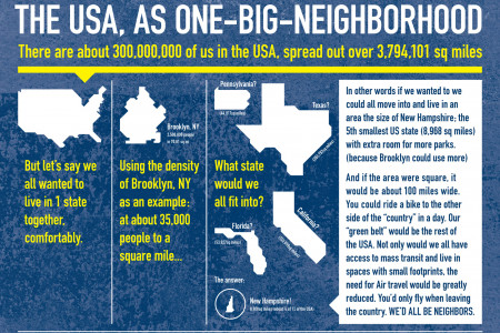 American Density: How Spread Out Are We? Infographic