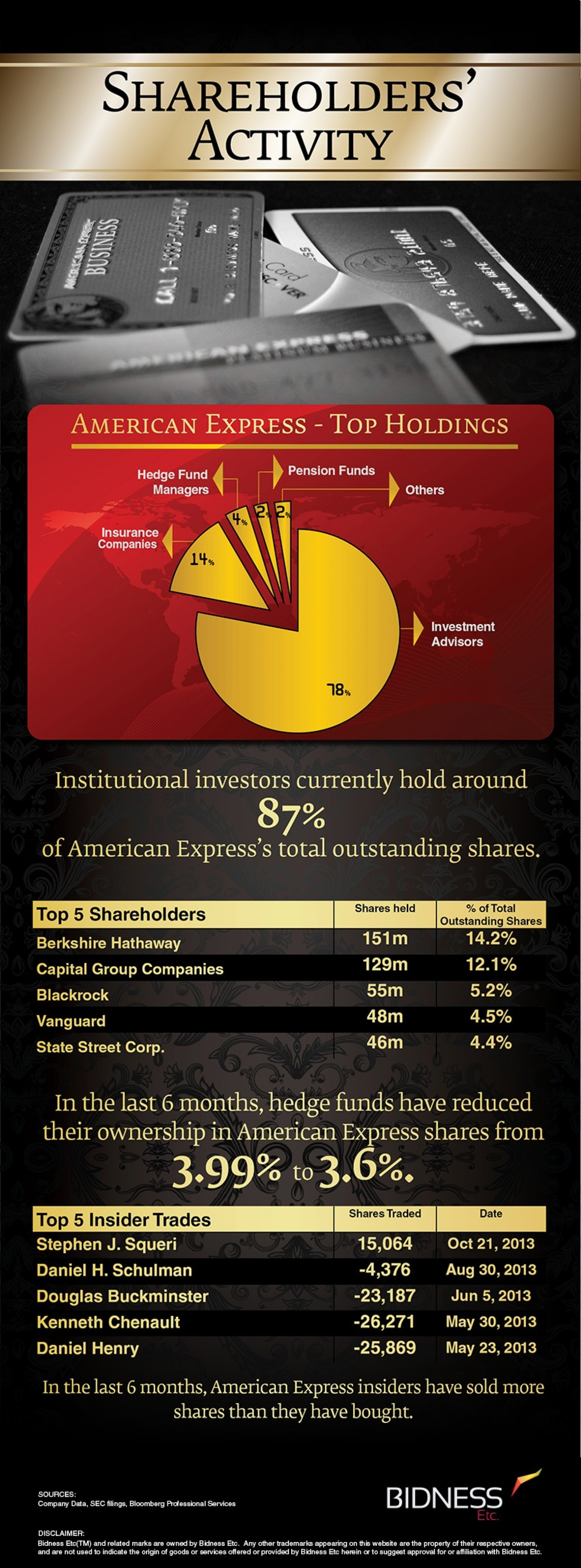 American Express (AXP) Shareholder Activity Infographic