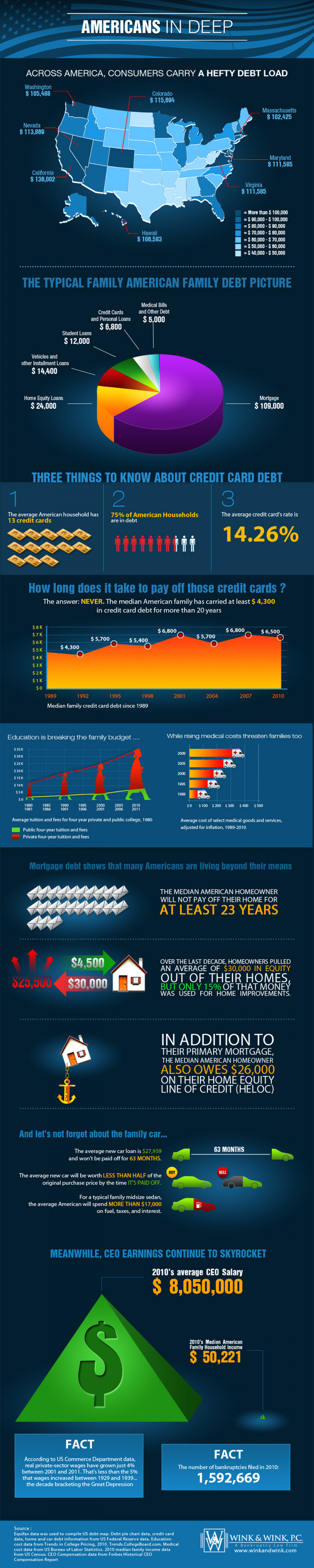 American Families Are Deep In Debt Infographic