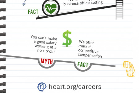 American Heart Association - Employment Myths Infographic