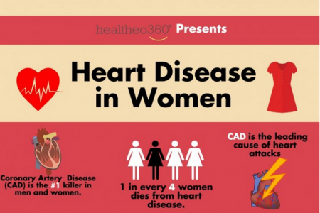 American Heart Month : Heart Disease in Women  Infographic