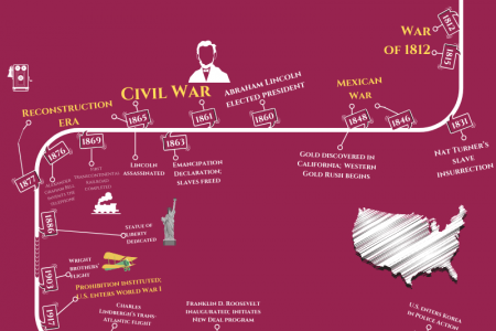 American History at a Glance Infographic