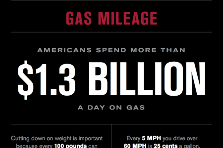 American Holiday Driving Infographic