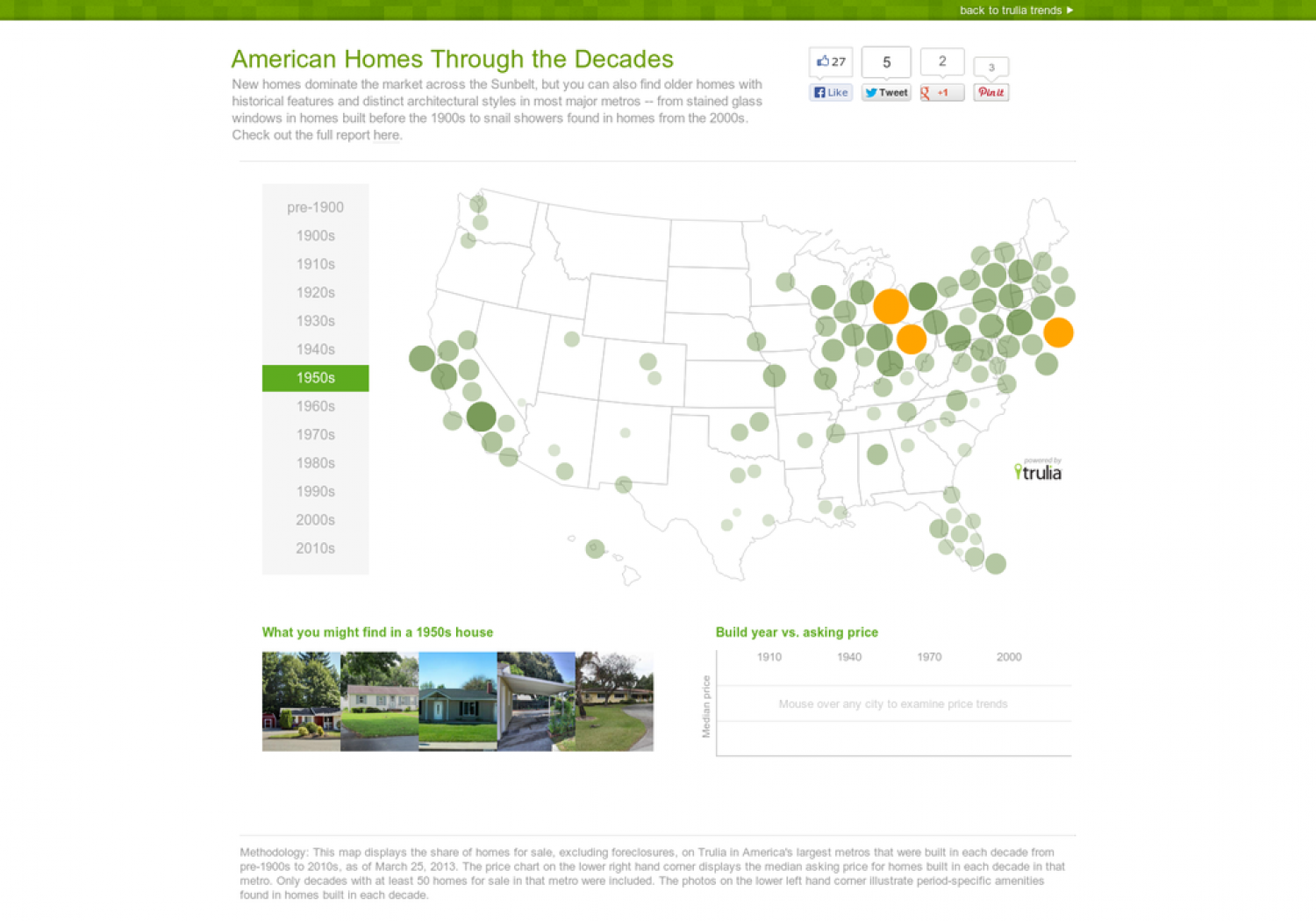 American Homes Through the Decades Infographic