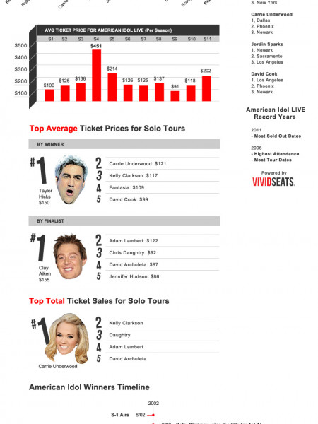 American Idol Ticket Sales Infographic