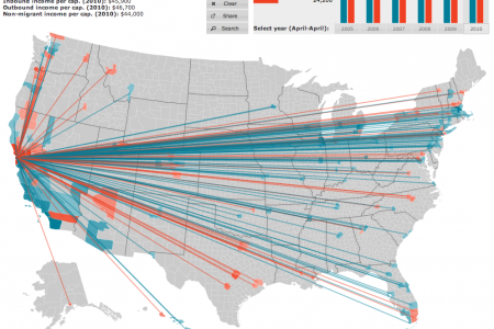 American Migration Infographic