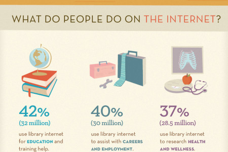 American Public Libraries & Community Internet Access Infographic
