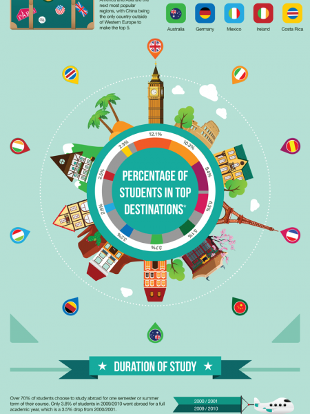 American Students Studying Abroad Infographic