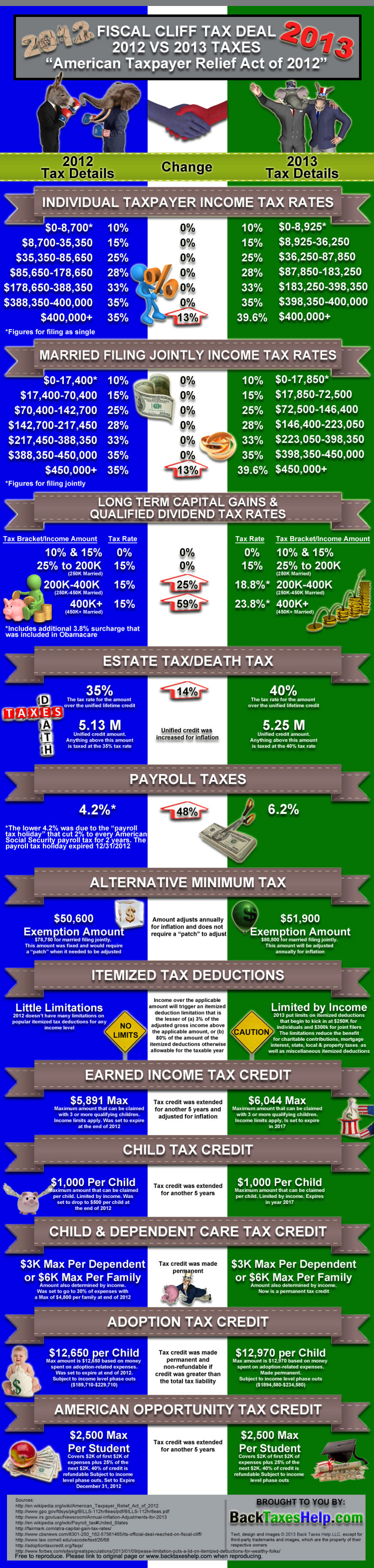 American Taxpayer Relief Act of 2012 Tax Changes Infographic