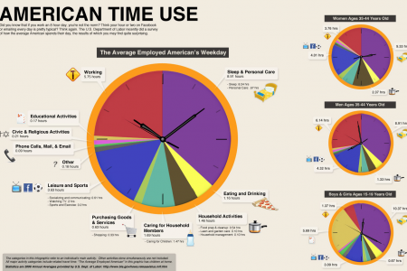 American Time Use Infographic