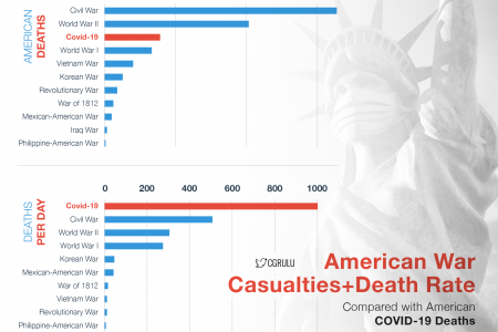 American War Casualites+Death Rate Compared with American Covid-19 Deaths Infographic
