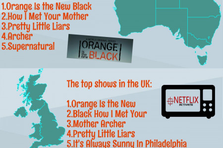 Americans and Britons, both grasp the different tastes on Netflix Infographic