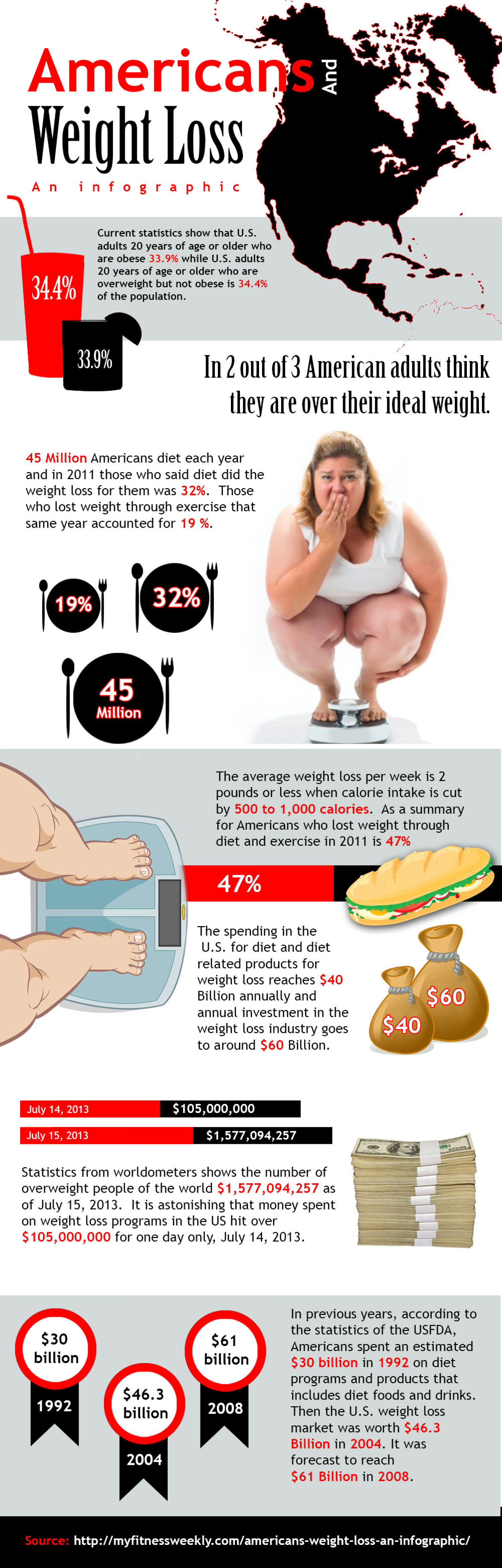 Americans And Weight Loss Infographic