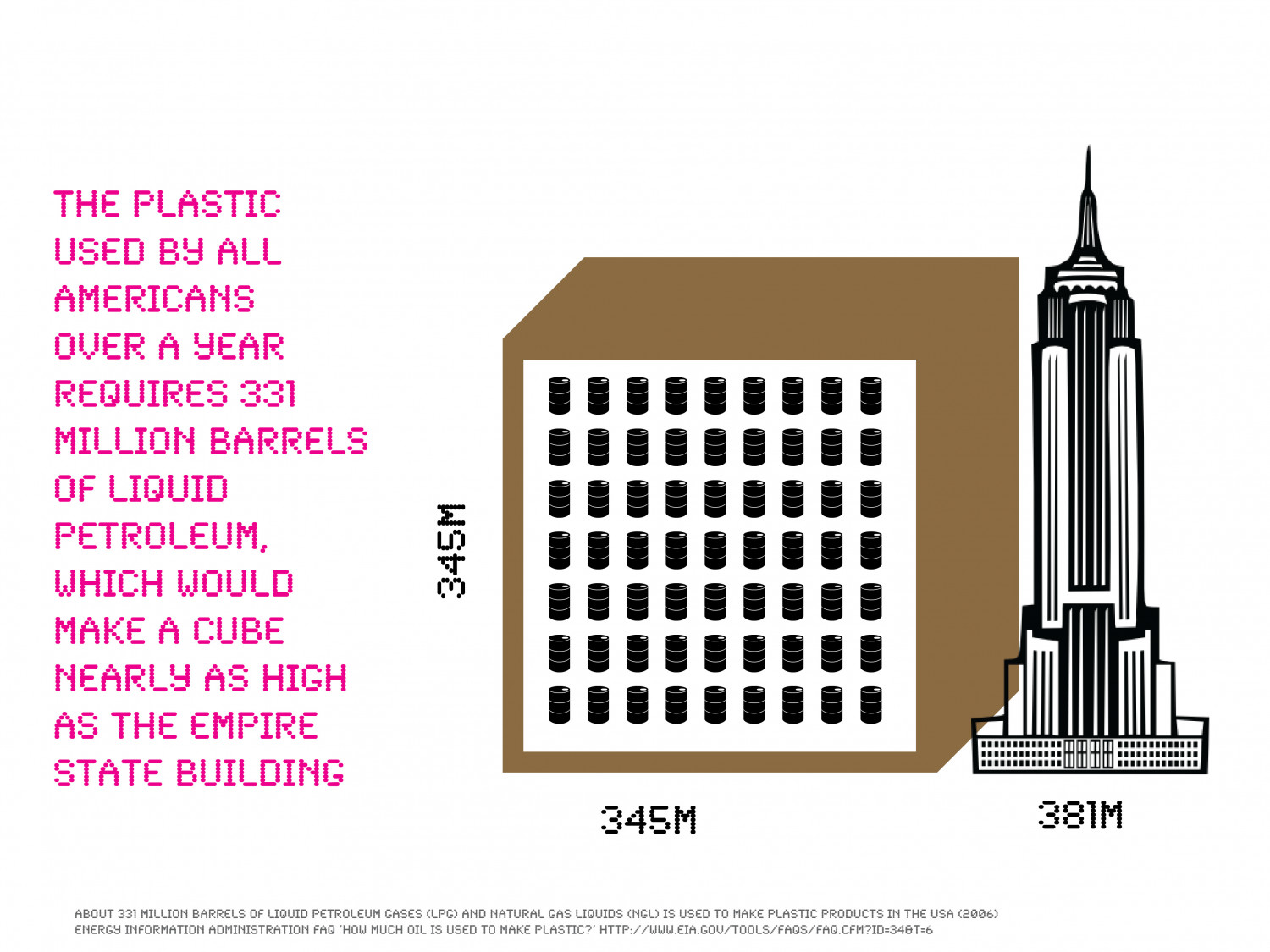 Americans use enough liquid petroleum for making plastic to create a cube nearly as high as the Empire State Building Infographic