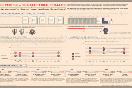Americans Versus the Electoral College Infographic