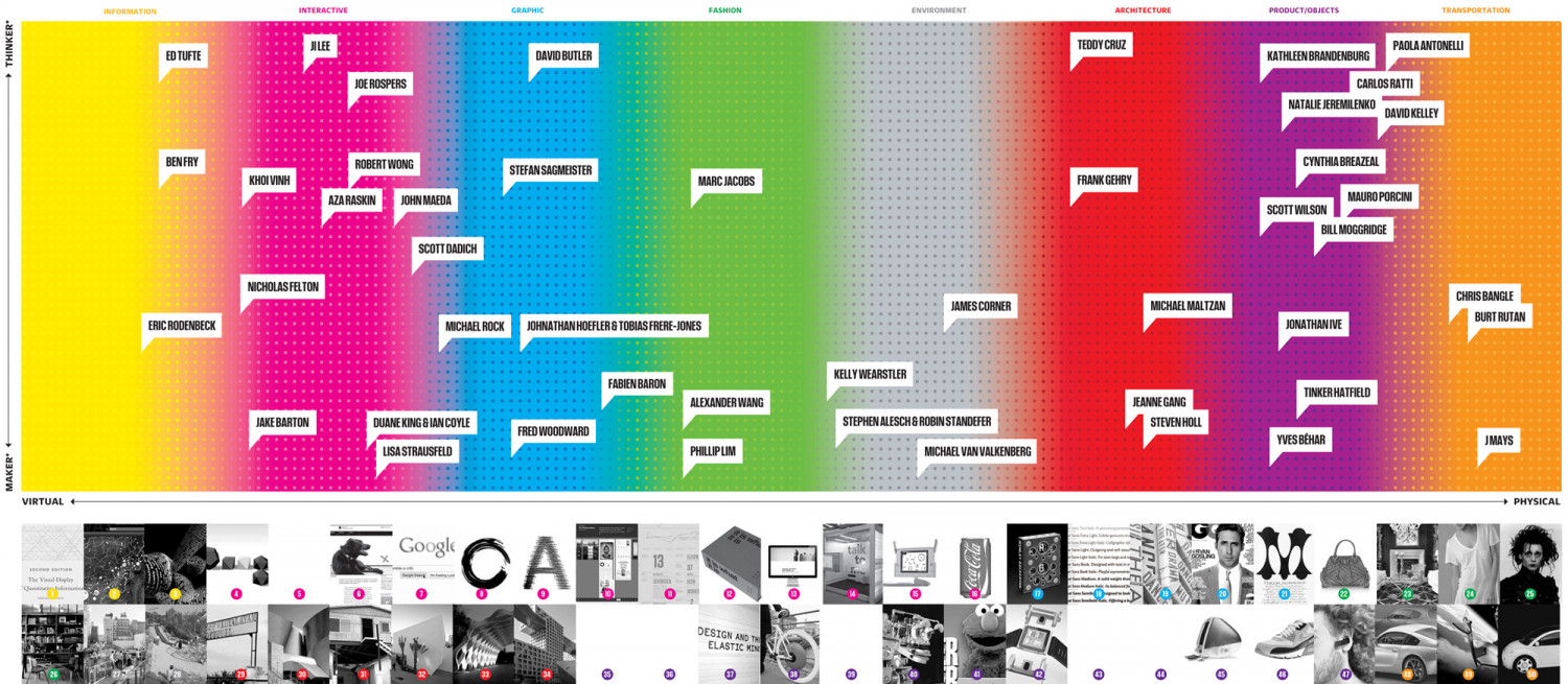 America's 50 Most Influential Designers Infographic