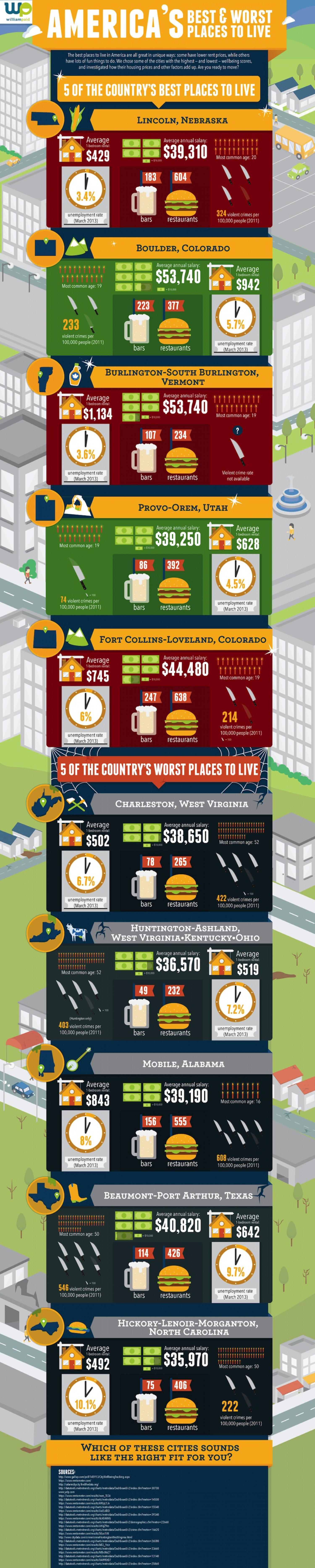 America's Best & Worst Place To Live Infographic