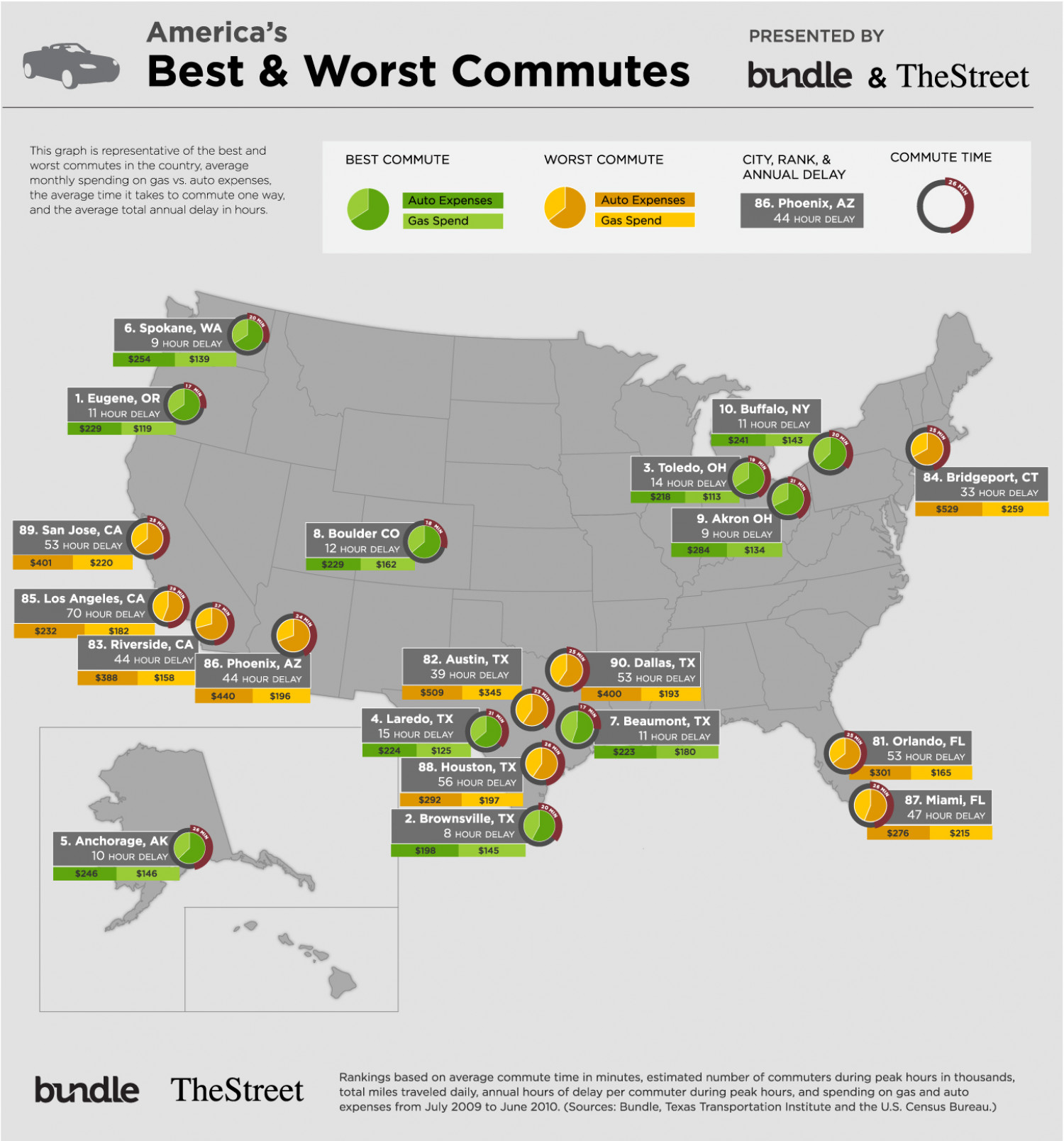 America's Best and Worst Commute  Infographic