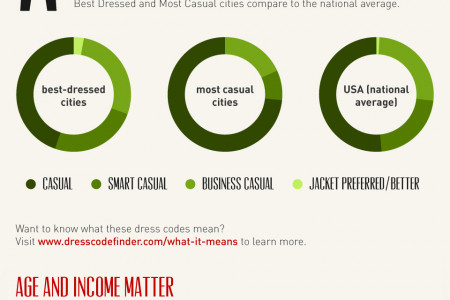 America's Best Dressed and Most Casual Cities Infographic