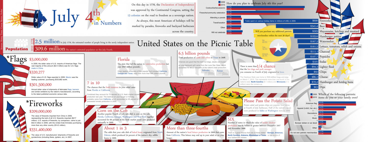America's Birthday By the Numbers Infographic