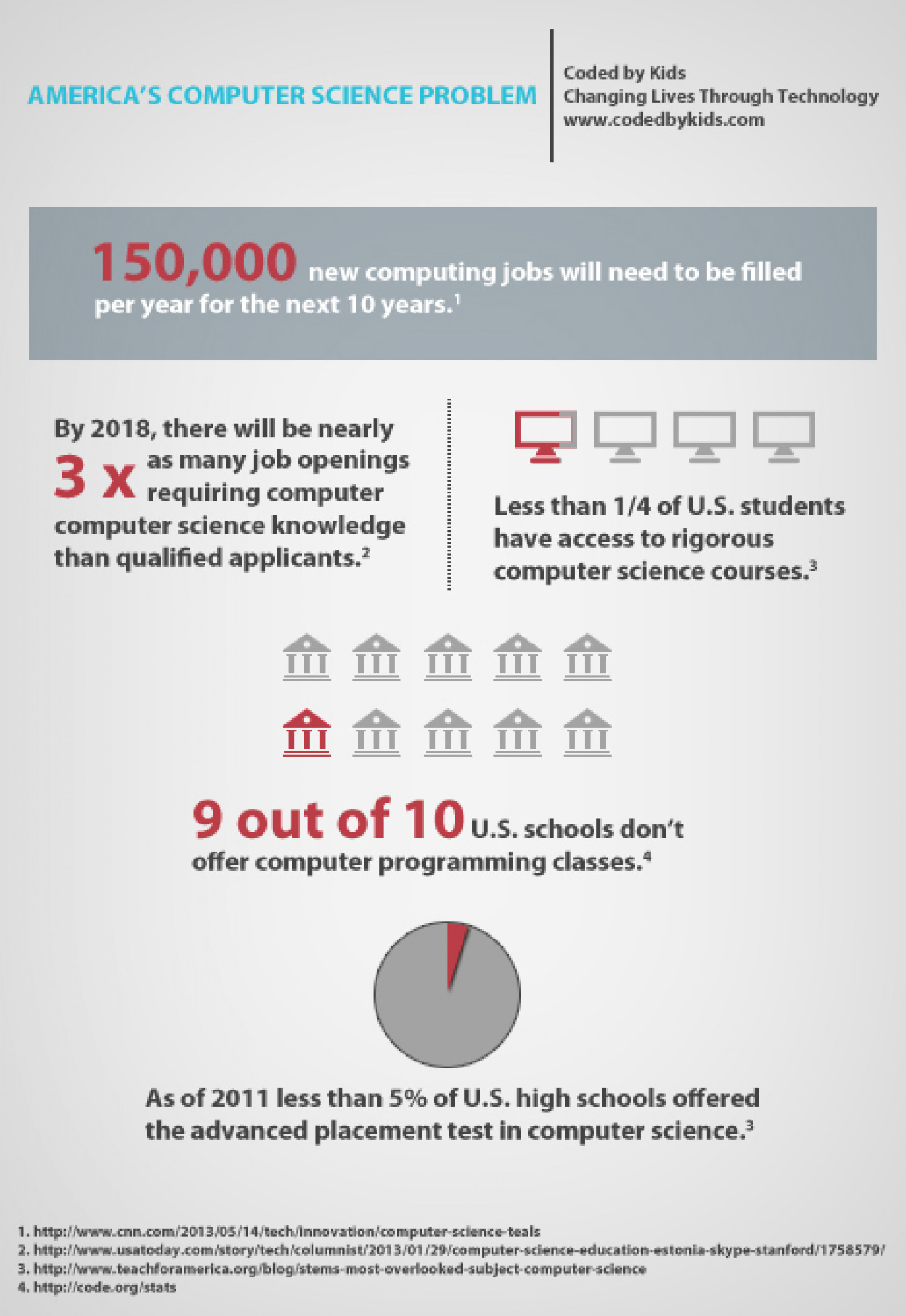 America's Computer Science Problem Infographic