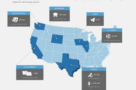 America's Energy Leaders Infographic