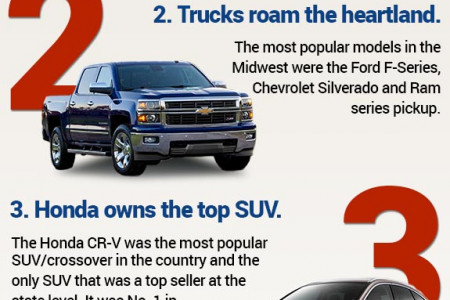 America's Favorite Cars - 5 things you may not know about America's best-selling cars Infographic