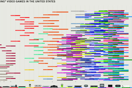 America's Favorite Video Games Infographic