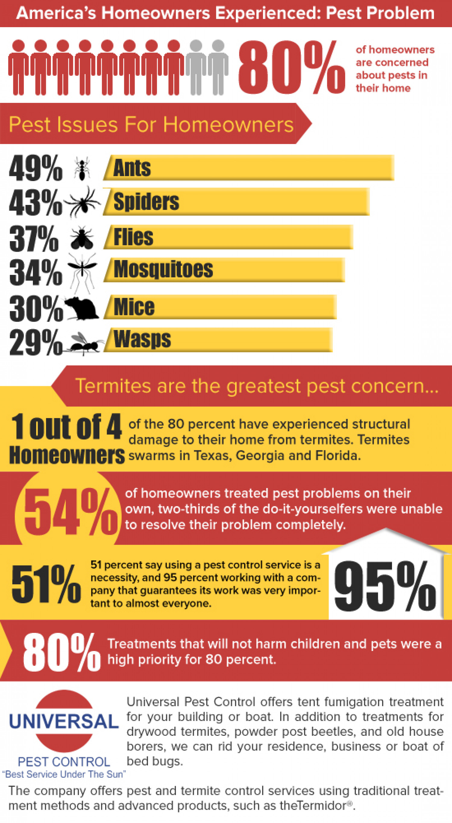 Americas Homeowners Experiences - Pest Control Infographic