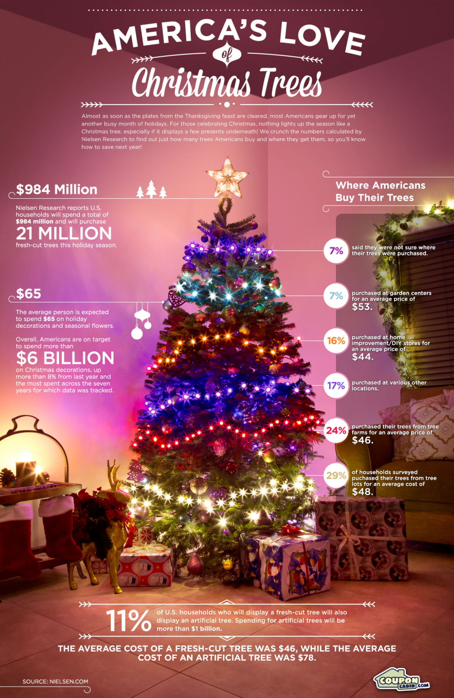 America\'s Love of Christmas Trees | Visual.ly