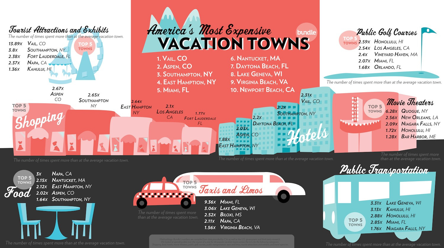 America's Most Expensive Vacation Towns Infographic
