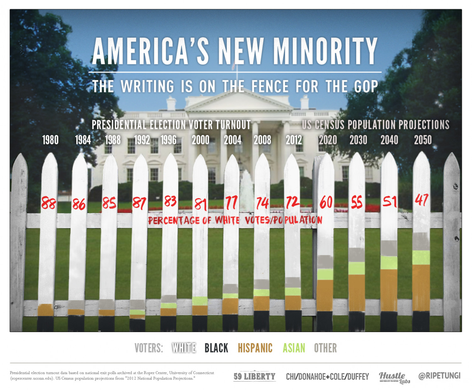 America's New Minority: The Writing is on the Fence for the GOP Infographic