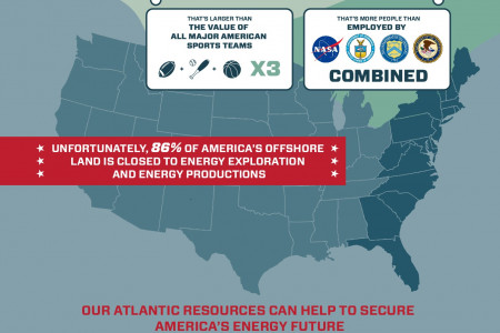 America's Offshore Resources Infographic