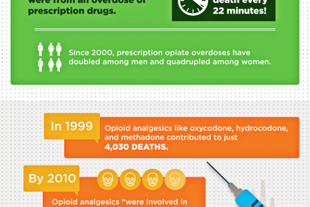 America's Problem With Prescription Pain Pills Infographic