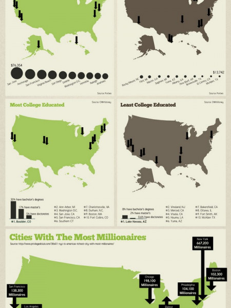 America's Richest & Poorest Cities Infographic