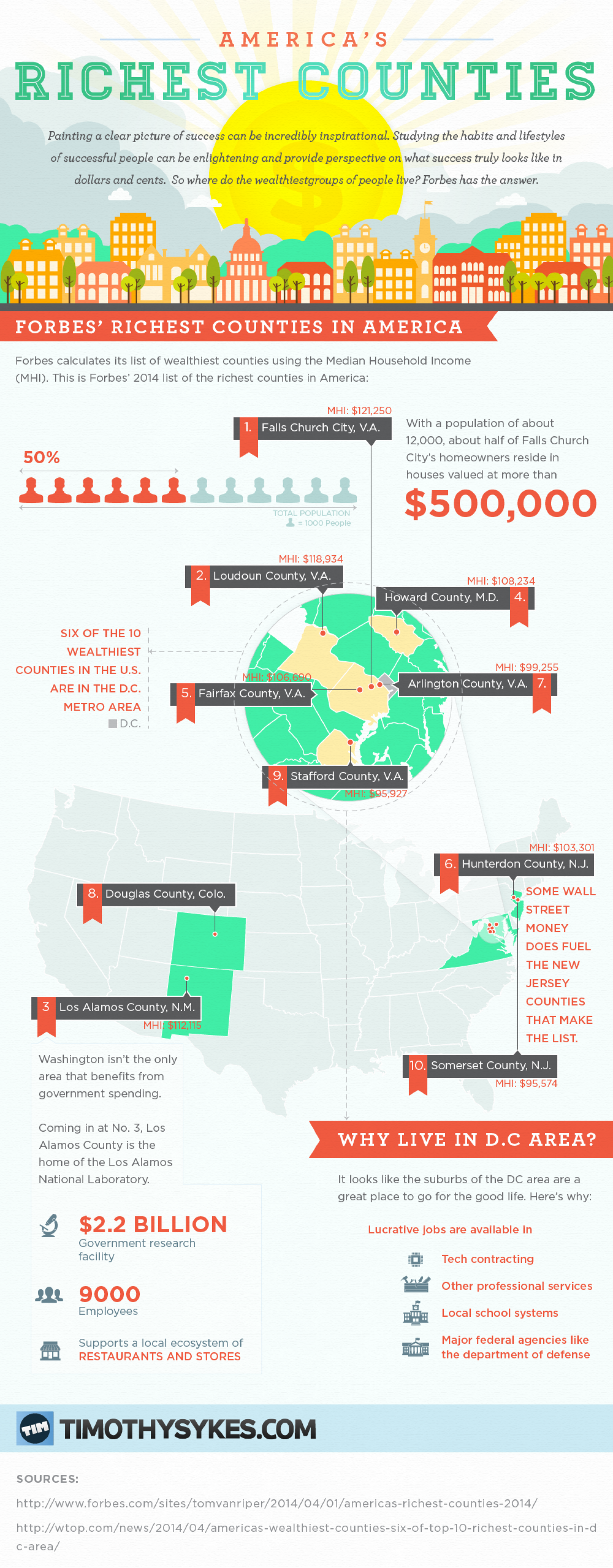 America's Richest Counties Infographic
