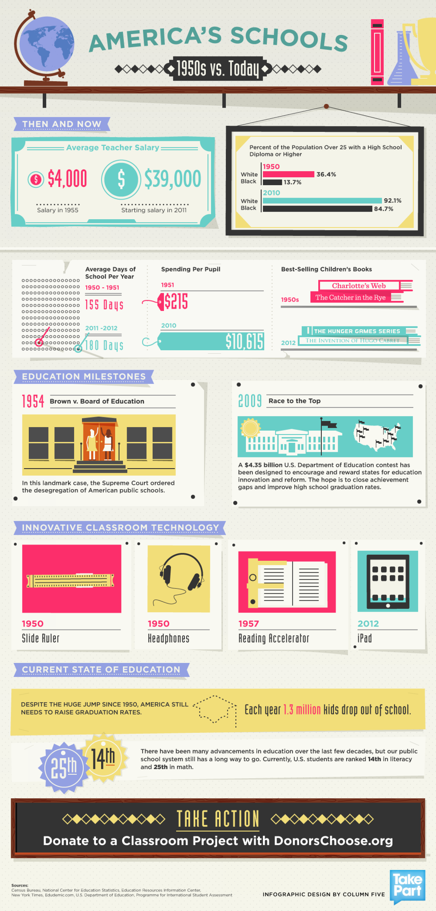 America's Schools in the 1950s vs. Today Infographic