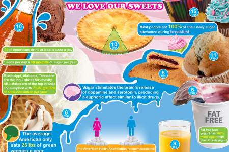America's Sugar Addiction Infographic