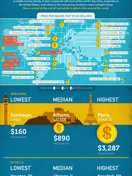 America's Top Cities: Cheapest Real Estate In The World? Infographic