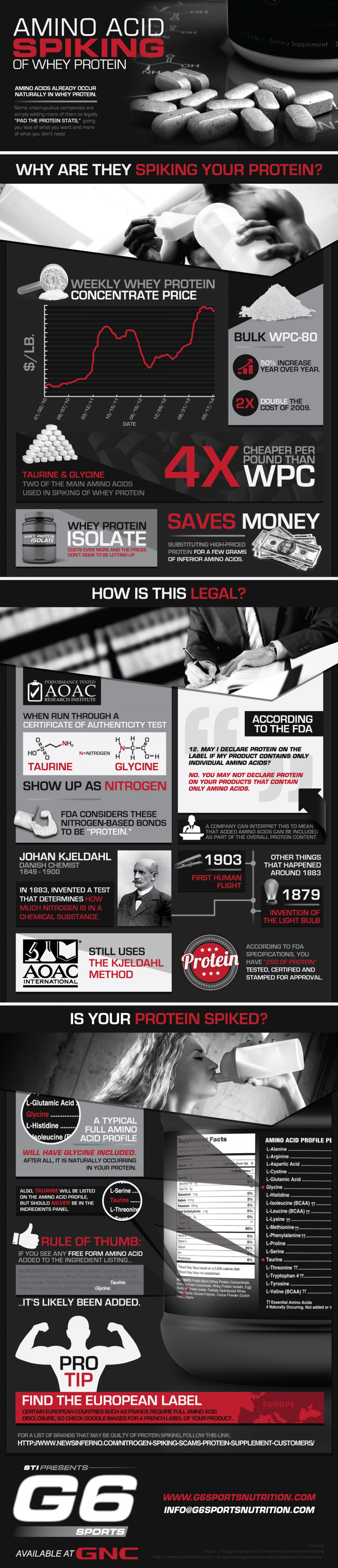 Amino Acid Spiking of Whey Protein Infographic