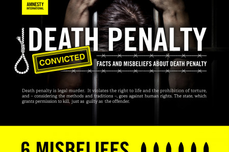 Amnesty International: Death Penalty  Infographic