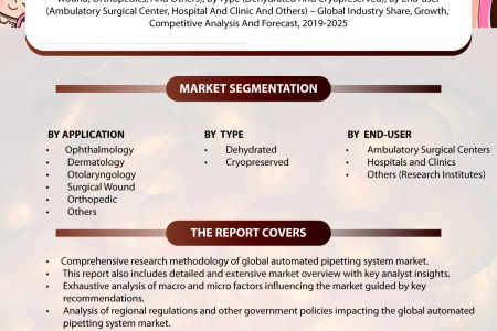 Amniotic Membrane market Industry Size, Global Trends, Market Forecast – 2019-2025 Infographic